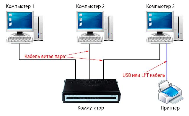 схема подключения принтера по сети