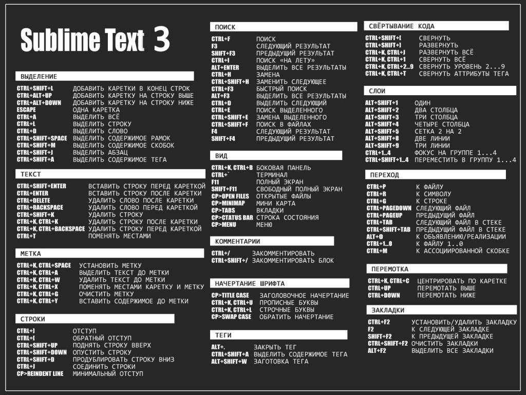 hot key sublime text